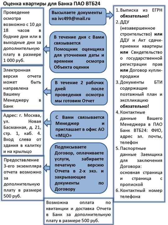 Оценка квартиры для Банка ПАО ВТБ24