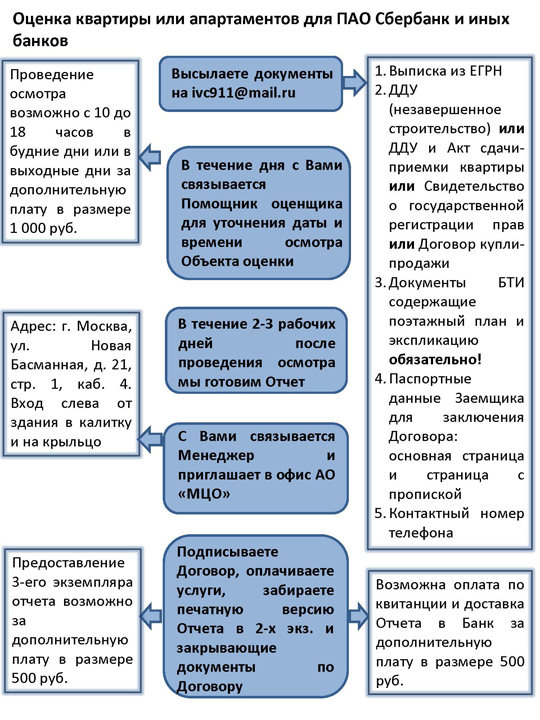 Оценка квартиры или апартаментов для ПАО Сбербанк и иных банков