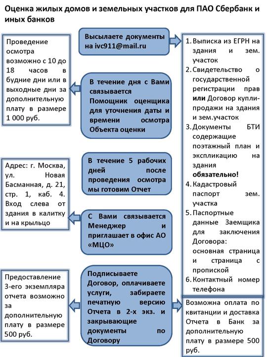 Оценка жилых домов и земельных участков для ПАО Сбербанк и иных банков